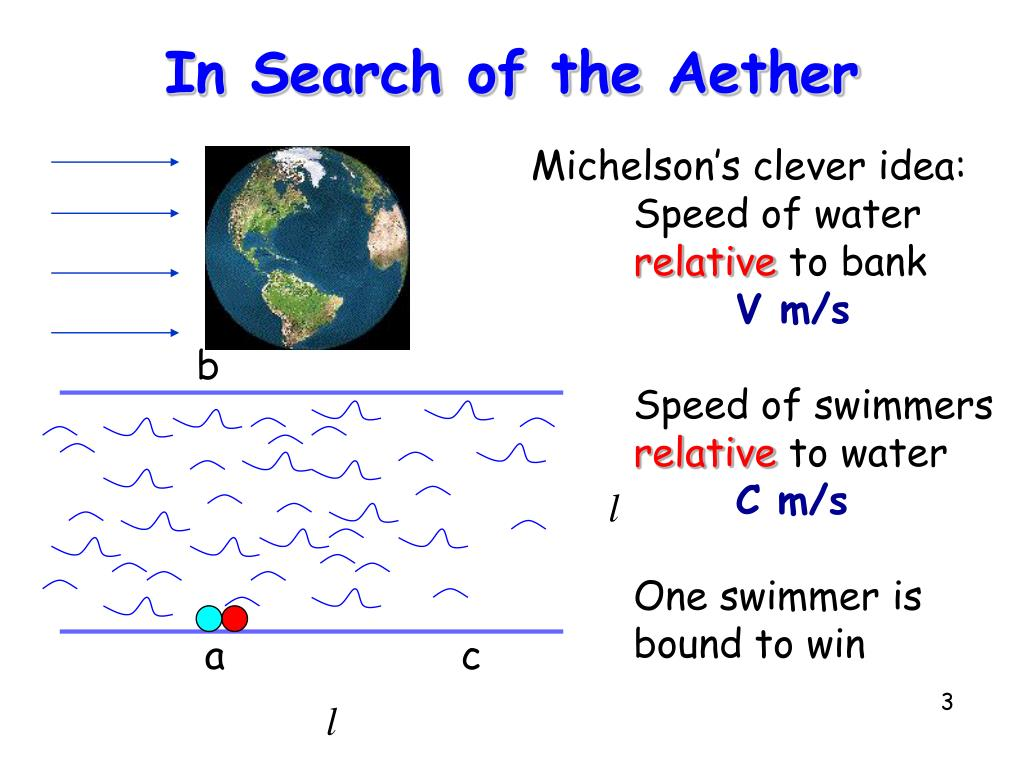In Search of the Aether