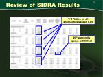 review of sidra results