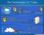 the technologies for today