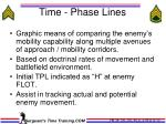 time phase lines