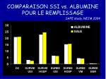 comparaison ssi vs albumine pour le remplissage