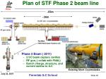 plan of stf phase 2 beam line