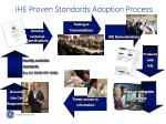 ihe proven standards adoption process