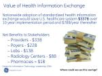 value of health information exchange