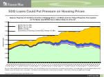 sdq loans could put pressure on housing prices