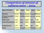 comparison of amount of cultures 2000 2004