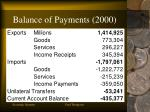 balance of payments 2000