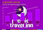 a growth sector use of branded budget hotels