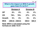 what is the impact on mva if growth goes from 5 to 6