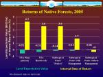 returns of native forests 2005