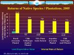 returns of native species plantations 2005