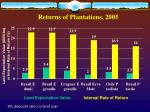 returns of plantations 2005