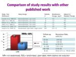 comparison of study results with other published work