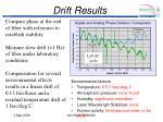 drift results