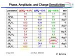 phase amplitude and charge sensitivities