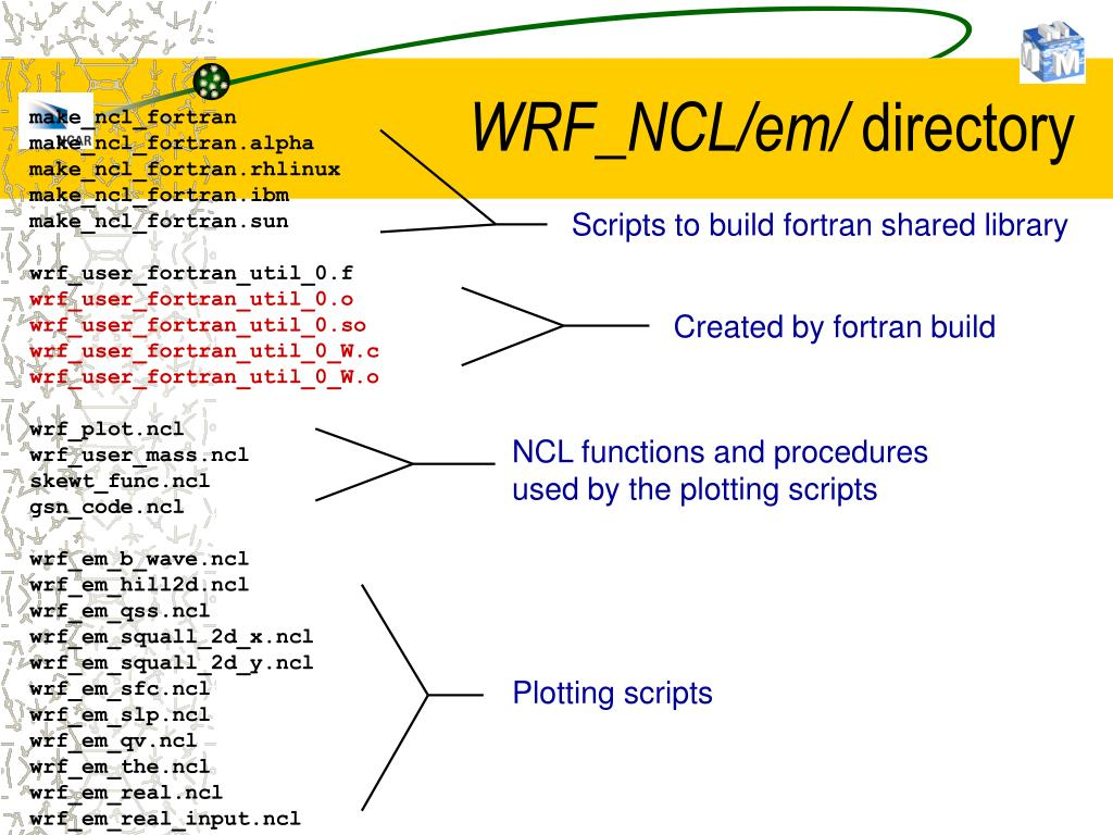 PPT - WRF Post-Processing PowerPoint Presentation - ID:346292