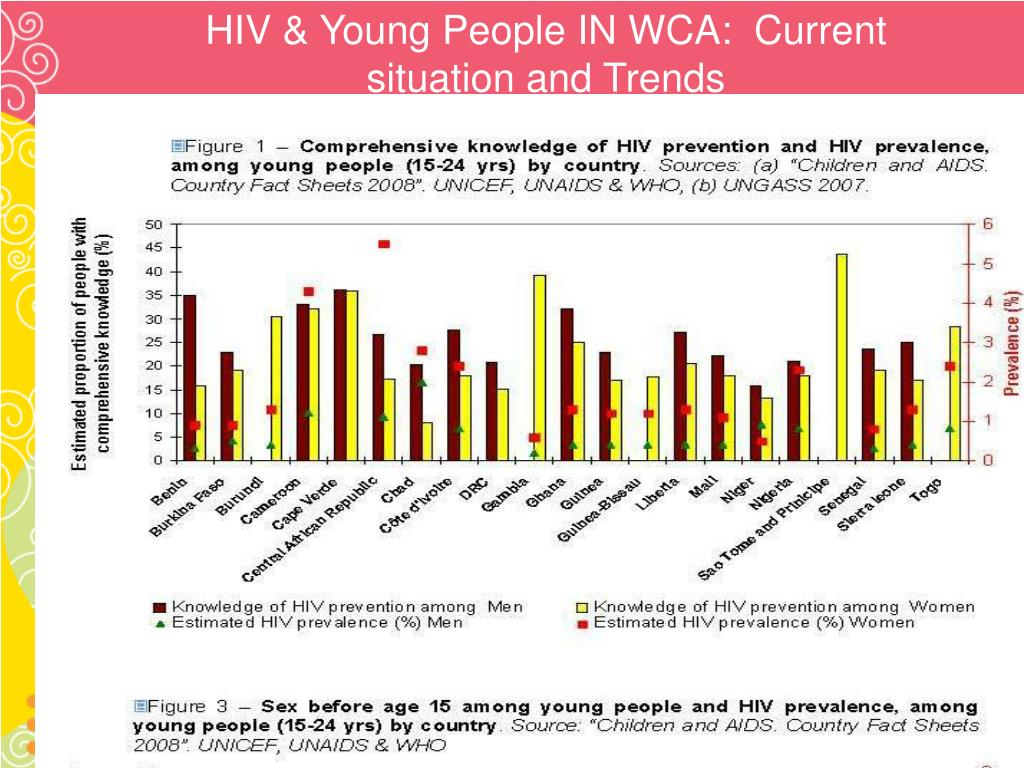 HIV & Young People IN WCA: