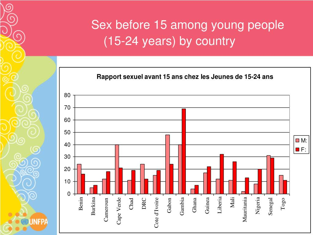 Sex before 15 among young people (15-24 years) by country