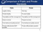 comparison of public and private standards