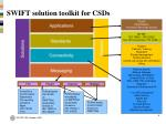 swift solution toolkit for csds