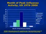month of peak influenza activity us 1976 2006
