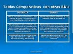 tablas comparativas con otras bd s7