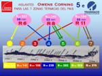 aislantes owens corning para las 7 zonas termicas del pais