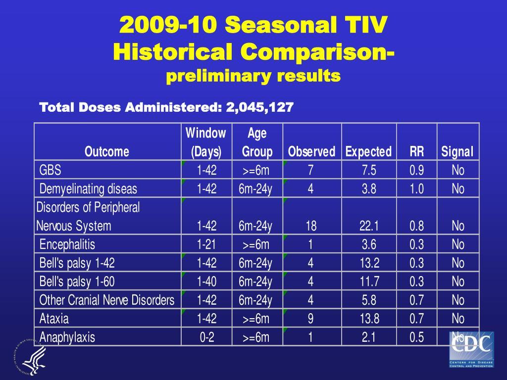 2009-10 Seasonal TIV
