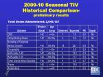 2009 10 seasonal tiv historical comparison preliminary results