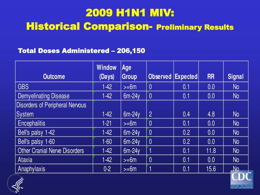 2009 H1N1 MIV: