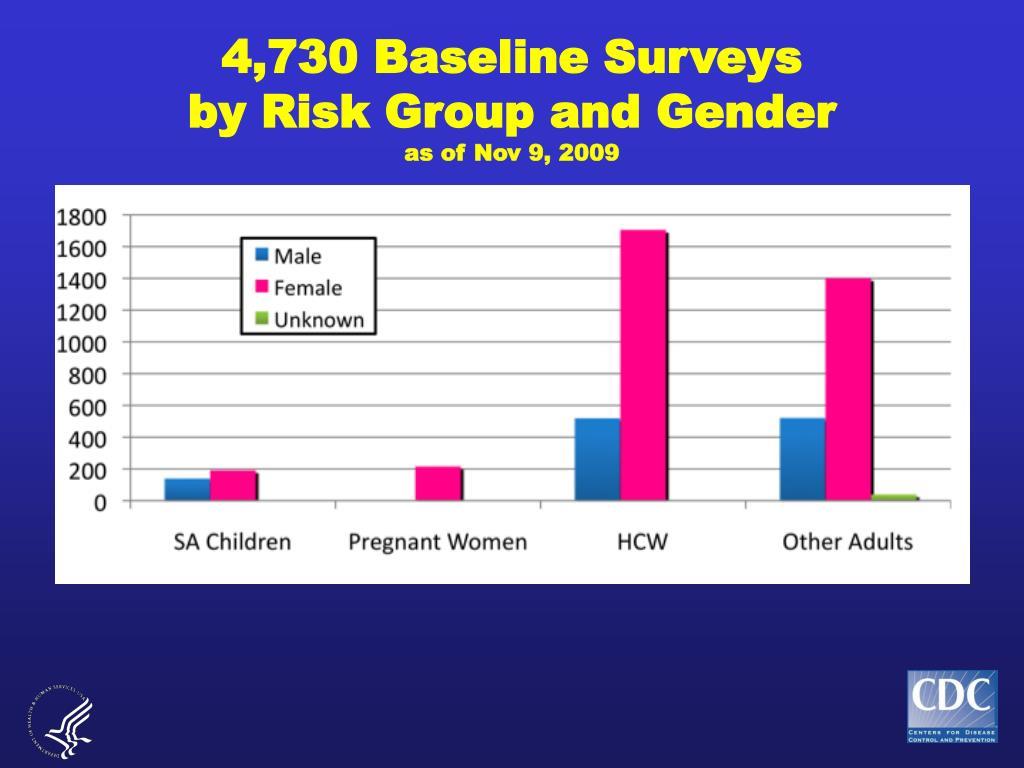 4,730 Baseline Surveys