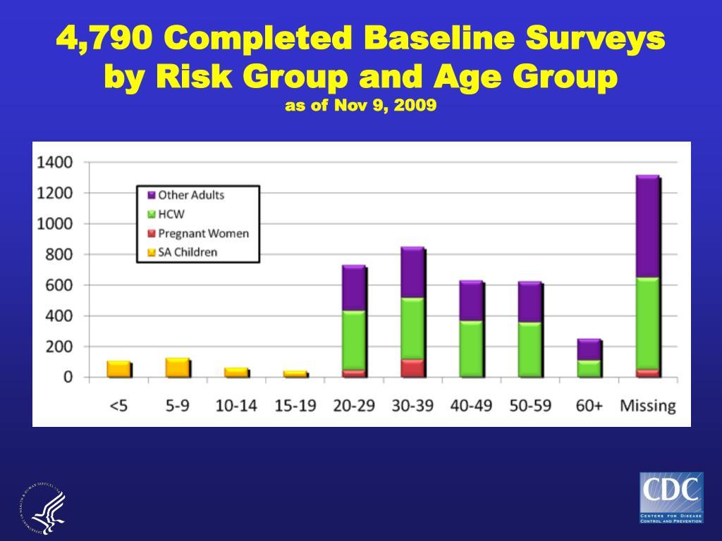 4,790 Completed Baseline Surveys