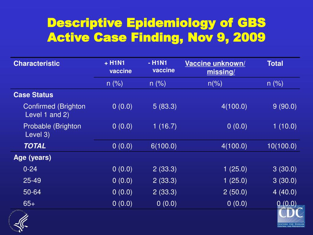 Descriptive Epidemiology of GBS Active Case Finding, Nov 9, 2009