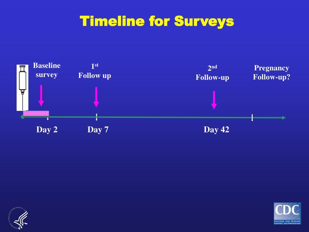Timeline for Surveys