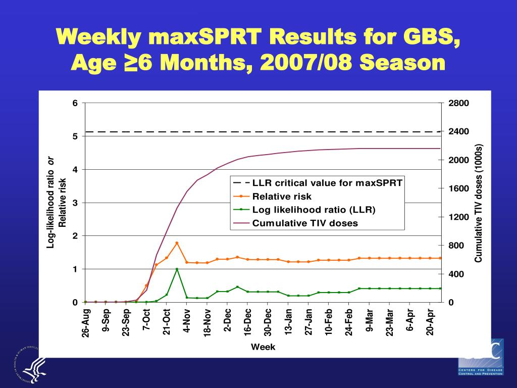 Weekly maxSPRT Results for GBS,
