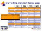 eye tracking analysis of ratings usage