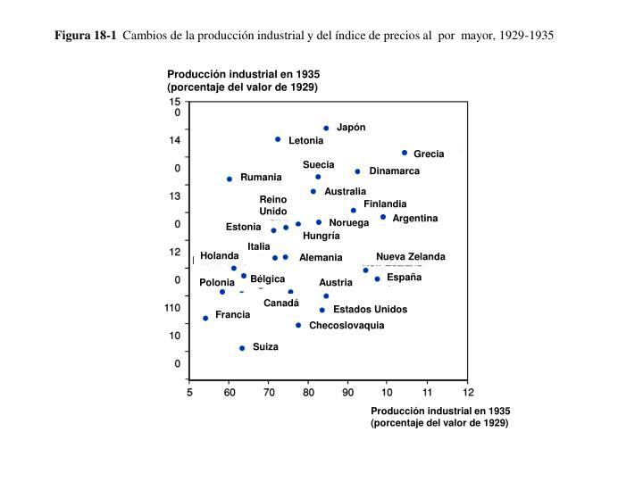Figura 18 1 cambios de la producci n industrial y del ndice de precios al por mayor 1929 1935