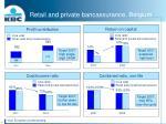 retail and private bancassurance belgium