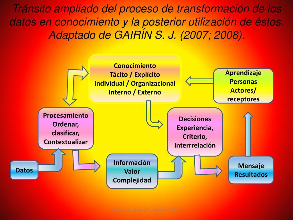 Tránsito ampliado del proceso de transformación de los datos en conocimiento y la posterior utilización de éstos. Adaptado de GAIRÍN S. J. (2007; 2008).
