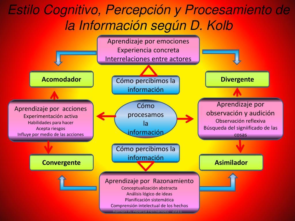 Estilo Cognitivo, Percepción y Procesamiento de la Información según D. Kolb