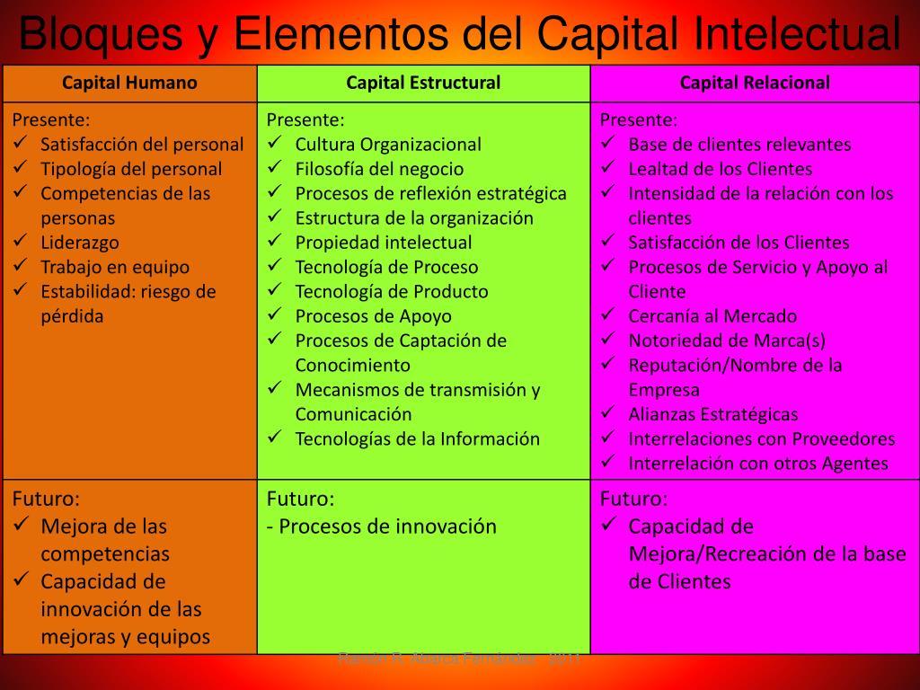 Bloques y Elementos del Capital Intelectual
