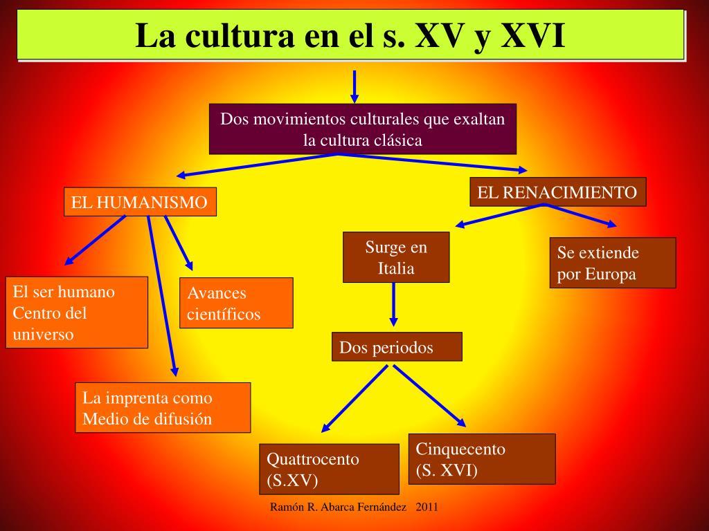 La cultura en el s. XV y XVI