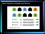 media objectives strategies and planning12