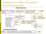 fundamentos pol ticos del r gimen el sistema de partidos