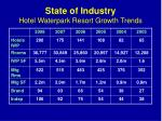 state of industry hotel waterpark resort growth trends