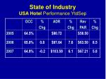 state of industry usa hotel performance ytdsep2