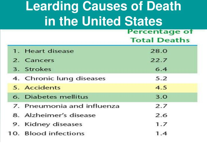 Learding Causes of Death