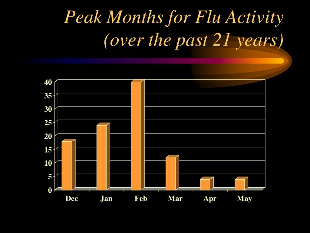 Peak Months for Flu Activity (over the past 21 years)