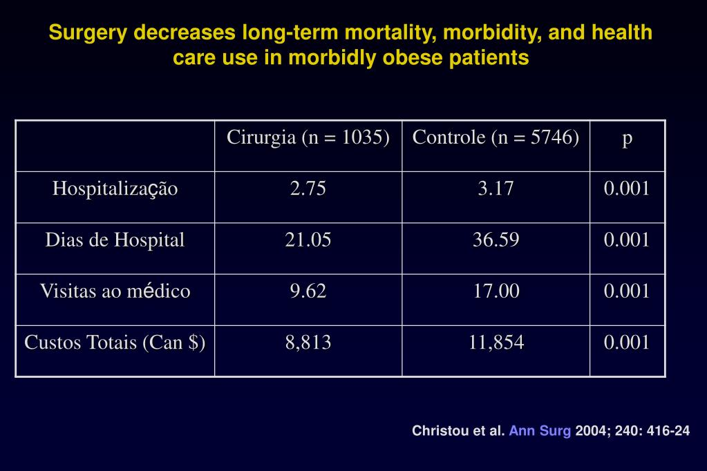Surgery decreases long-term mortality, morbidity, and health care use in morbidly obese patients