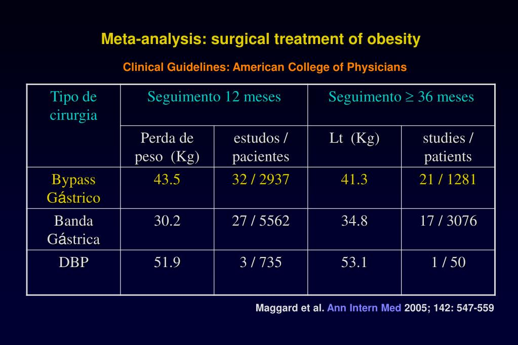 Meta-analysis: surgical treatment of obesity